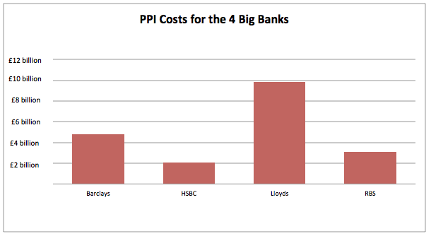 cost of PPI for big 4 banks