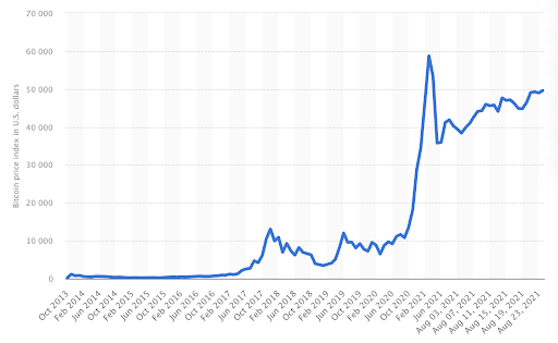 Bitcoin price from October 2013 to August 24, 2021