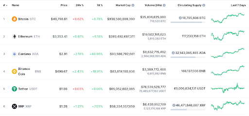 Cryptocurrency Prices by Market Cap as of 24:08:2021