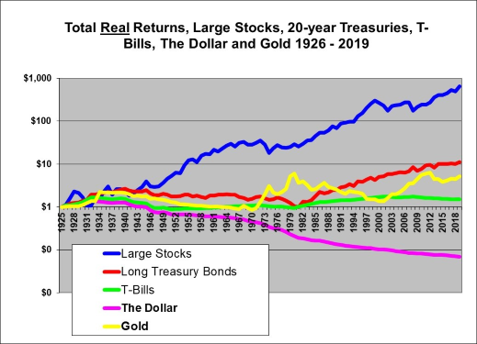 Gold Investment Performance