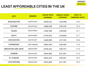 LEAST AFFORDABLE CITIES IN THE UK
