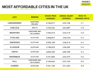 Most affordable cities in the UK