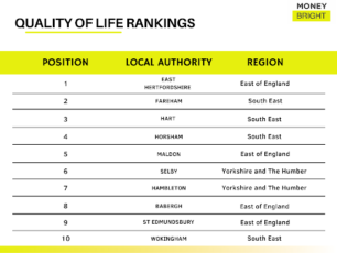 quality of life ranking